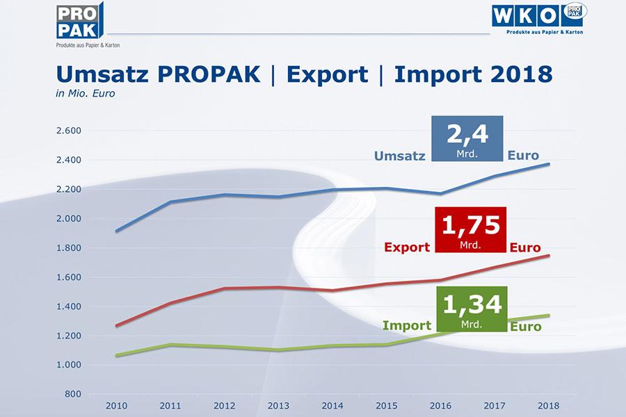 PROPAK Umsatzentwicklung | (c) PROPAK