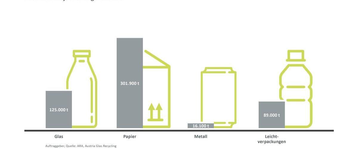 Erfolgreiche Sammelbilanz im 1. Halbjahr 2021. Grafik: ARA